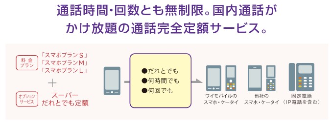 Y!mobileのかけ放題プラン